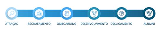 jornada do colaborador; etapas da jornada do colaborador; employee experience