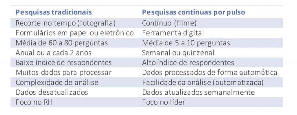 tabela comparativa entre pesquisas tradicionais versus pesquisas contínuas por pulso
