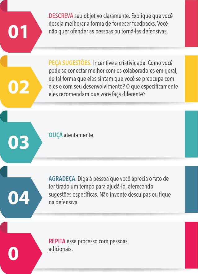 quadro colorido mostrando as cinco etapas do processo de feedforward