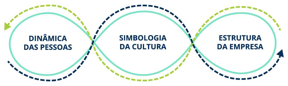 Esquema que relaciona com setas a relação das pessoas, da cultura e da estrutura empresarial dentro da dinâmica da cultura organizacional